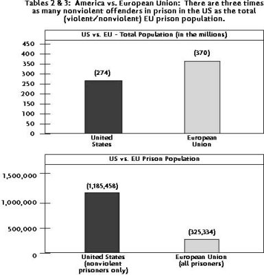 an analysis of the mandatory sentencing in the united states of america And parole in the united states, 1998, washington, dc: us department of justice, bureau of justice statistics, august 1999, ncj 178234 minority males had both the greatest overall rate of incarceration and the greatest increases in rates.